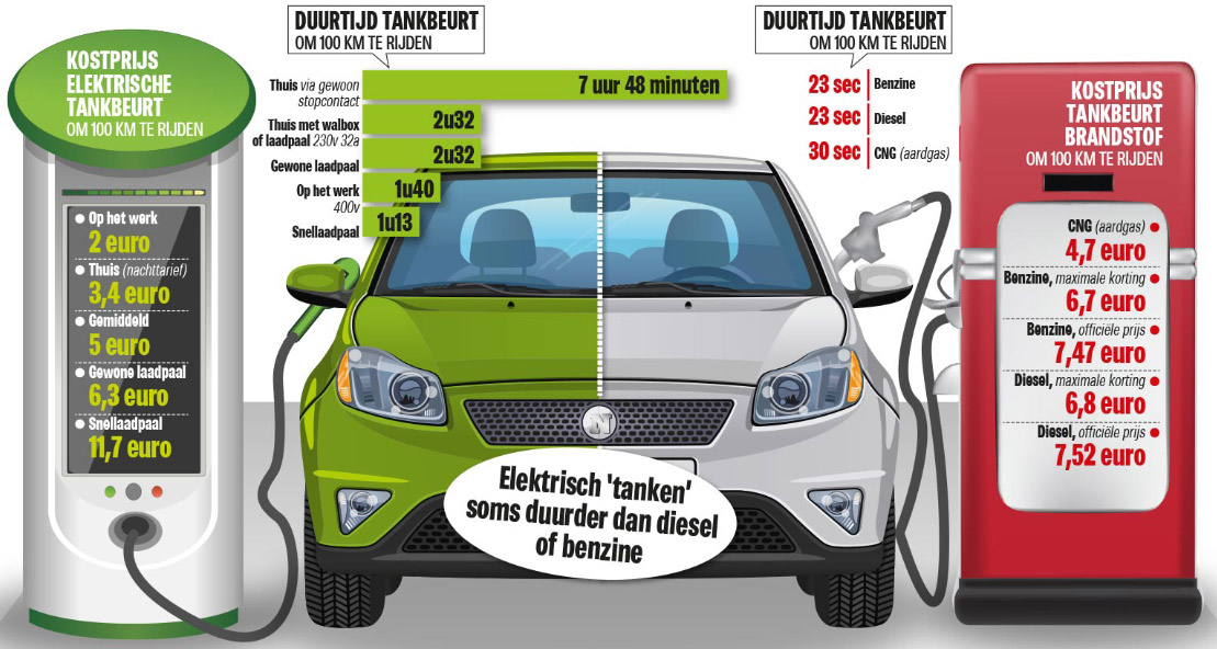 prijs opladen elektrische auto